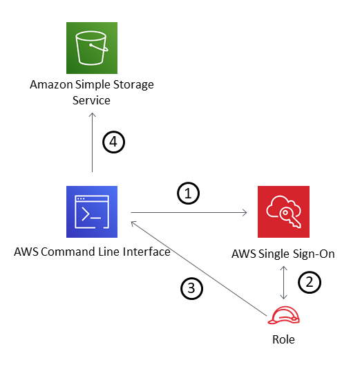 AWS SSO for S3